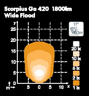 go420_scorpius_wf.png